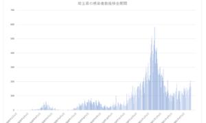 埼玉県の新型コロナウイルス感染者数推移まとめ(2021年4月19日版)