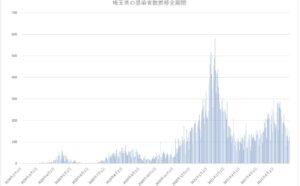 埼玉県の新型コロナウィルス感染者数推移まとめ(2021年5月31日版)